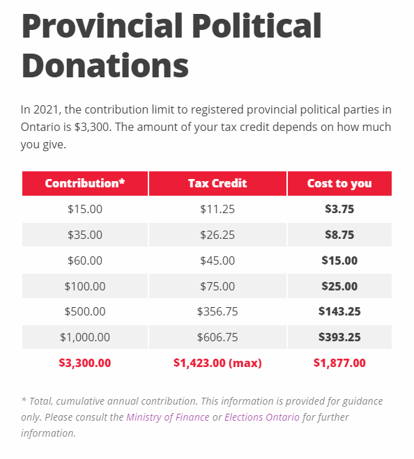 Provincial Political Donations